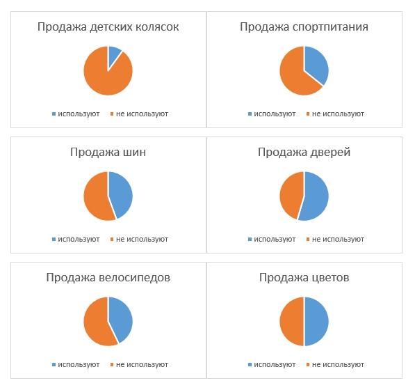 Использование онлайн-чата по данным Google