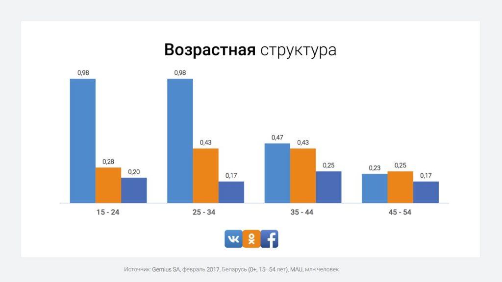 Возраст пользователей социальных сетей в Беларуси